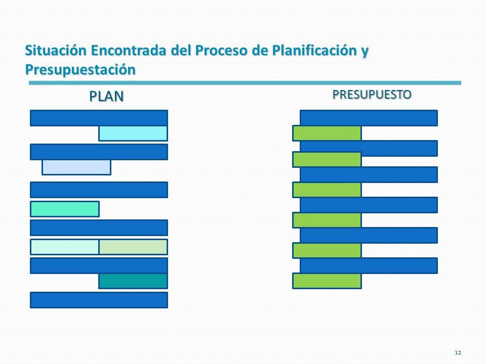 12 PLANPRESUPUESTO Situación Encontrada del Proceso de Planificación y Presupuestación