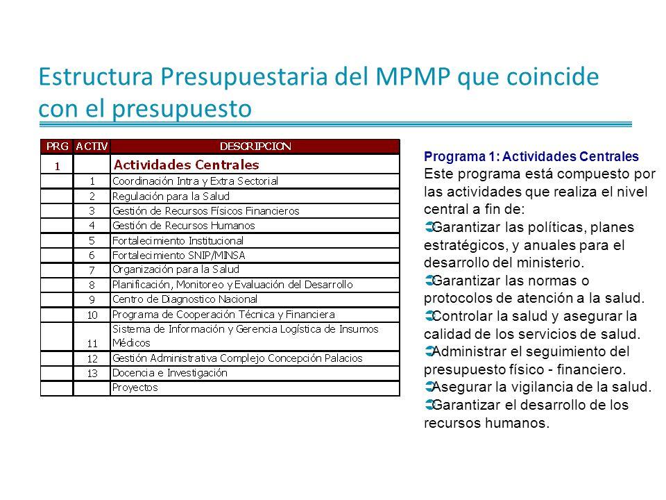 Estructura Presupuestaria del MPMP que coincide con el presupuesto Programa 1: Actividades Centrales Este programa está compuesto por las actividades que realiza el nivel central a fin de: Garantizar las políticas, planes estratégicos, y anuales para el desarrollo del ministerio.