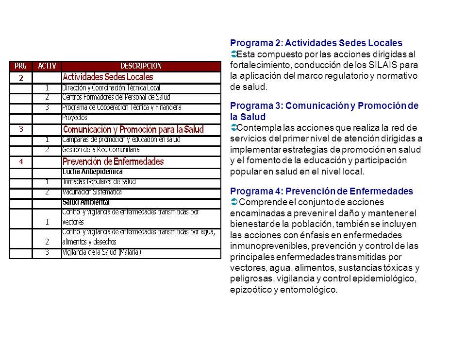 Programa 2: Actividades Sedes Locales Esta compuesto por las acciones dirigidas al fortalecimiento, conducción de los SILAIS para la aplicación del marco regulatorio y normativo de salud.