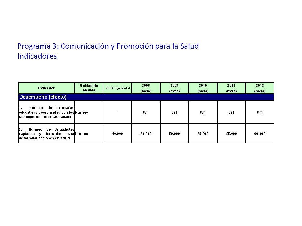 Programa 3: Comunicación y Promoción para la Salud Indicadores