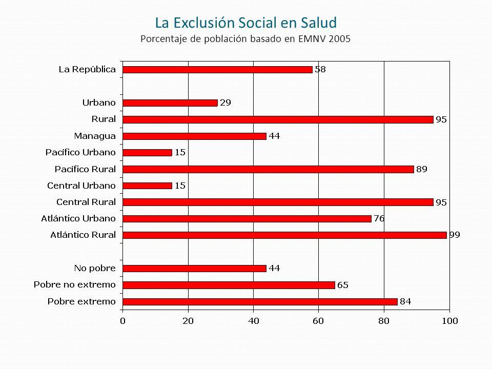 La Exclusión Social en Salud Porcentaje de población basado en EMNV 2005