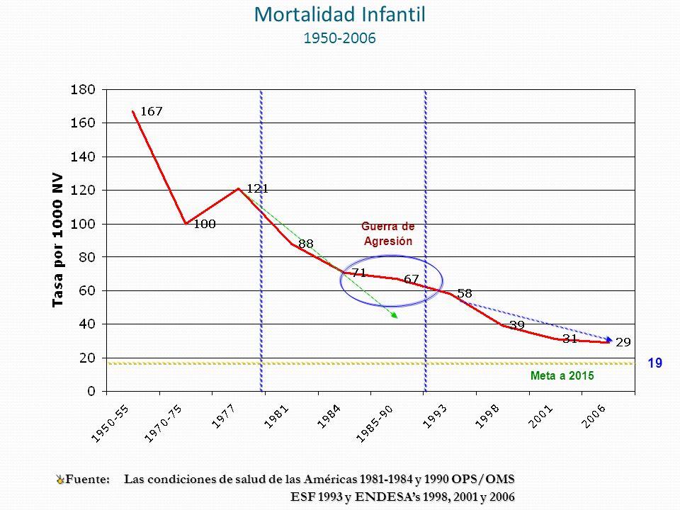 Mortalidad Infantil 1950-2006 Fuente: Las condiciones de salud de las Américas 1981-1984 y 1990 OPS/OMS ESF 1993 y ENDESAs 1998, 2001 y 2006 Meta a 2015 19 Guerra de Agresión
