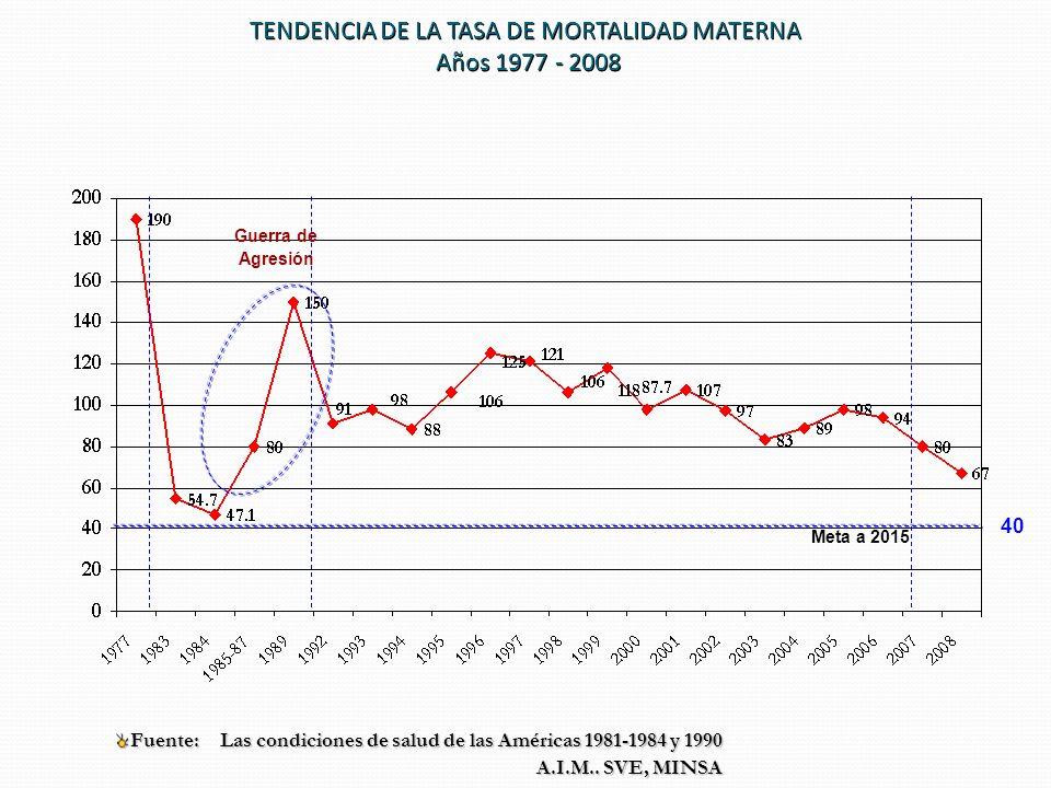 TENDENCIA DE LA TASA DE MORTALIDAD MATERNA Años 1977 - 2008 Fuente: Las condiciones de salud de las Américas 1981-1984 y 1990 A.I.M..