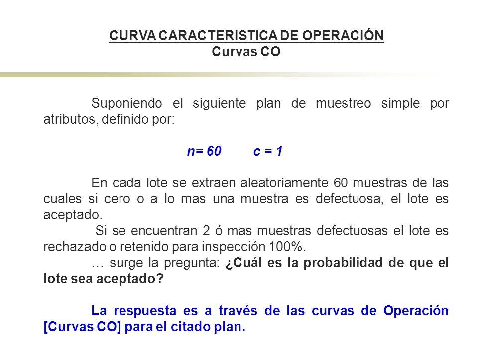 CURVA CARACTERISTICA DE OPERACIÓN Curvas CO Suponiendo el siguiente plan de muestreo simple por atributos, definido por: n= 60 c = 1 En cada lote se e