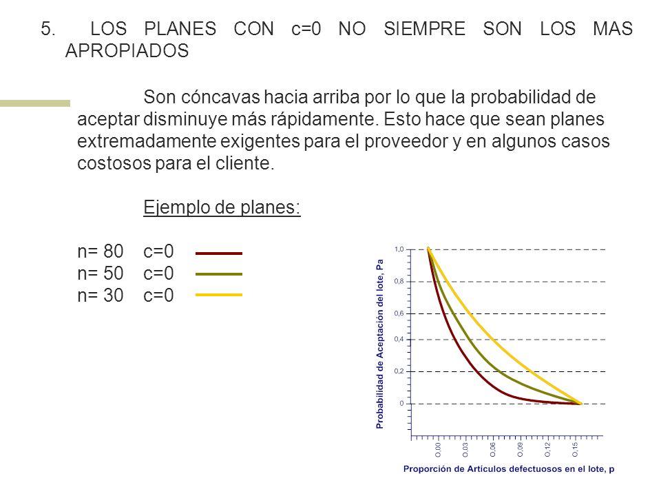 5. LOS PLANES CON c=0 NO SIEMPRE SON LOS MAS APROPIADOS Son cóncavas hacia arriba por lo que la probabilidad de aceptar disminuye más rápidamente. Est