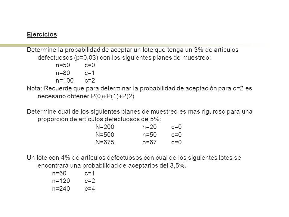 Ejercicios Determine la probabilidad de aceptar un lote que tenga un 3% de artículos defectuosos (p=0,03) con los siguientes planes de muestreo: n=50