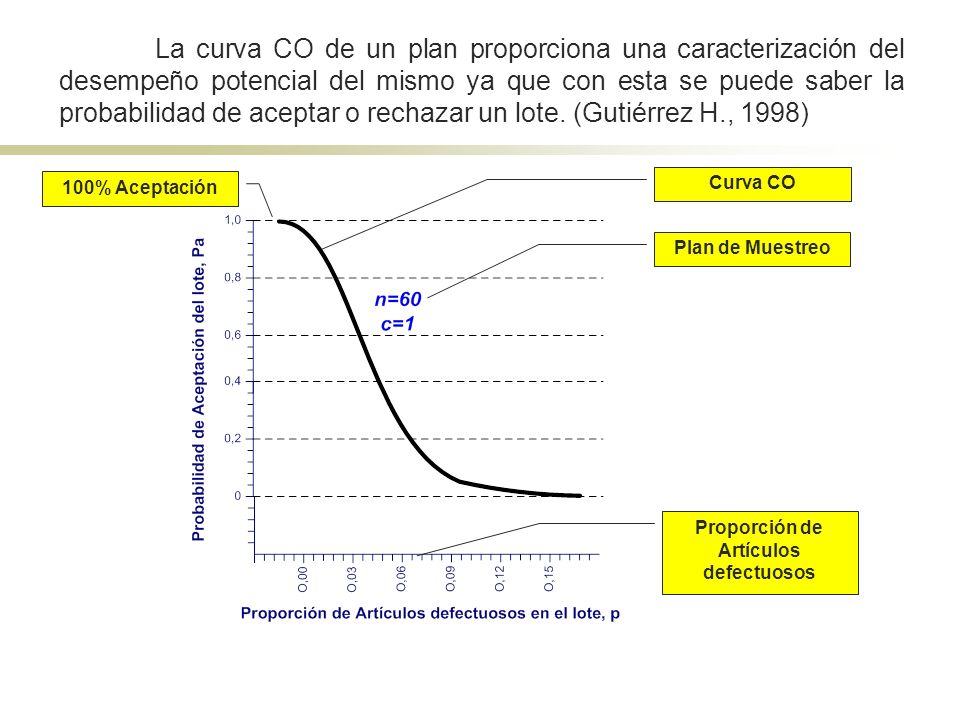 Obtención de la curva CO: Suponiendo un lote de un flujo continuo de productos de tamaño N que es grande respecto del tamaño de la muestra.