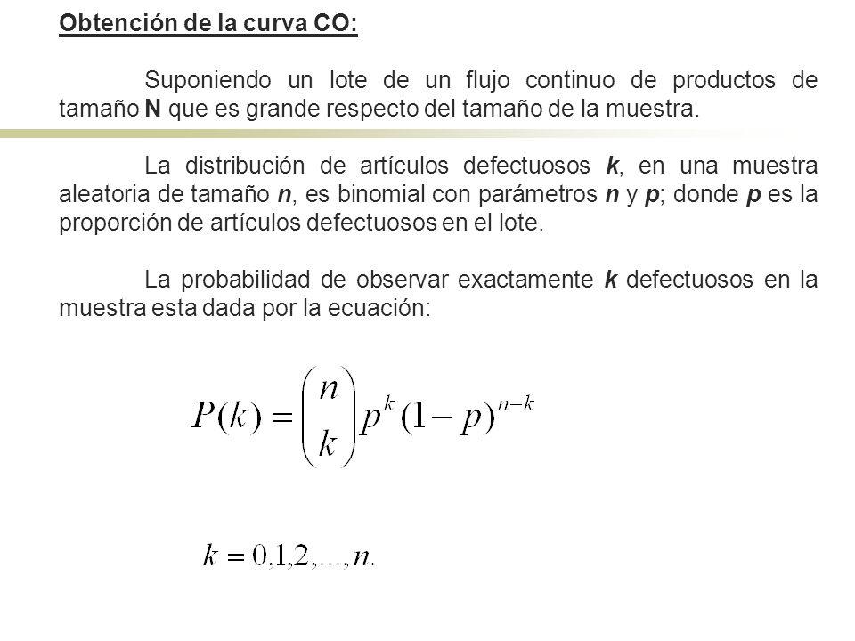 Obtención de la curva CO: Suponiendo un lote de un flujo continuo de productos de tamaño N que es grande respecto del tamaño de la muestra. La distrib