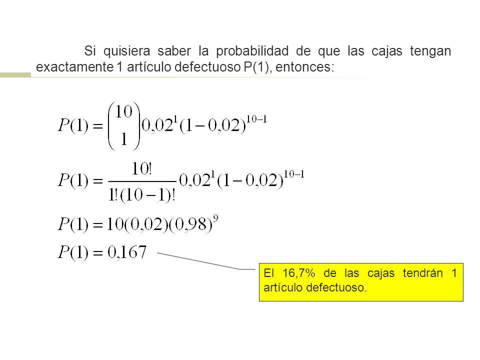 Si quisiera saber la probabilidad de que las cajas tengan exactamente 1 artículo defectuoso P(1), entonces: El 16,7% de las cajas tendrán 1 artículo d
