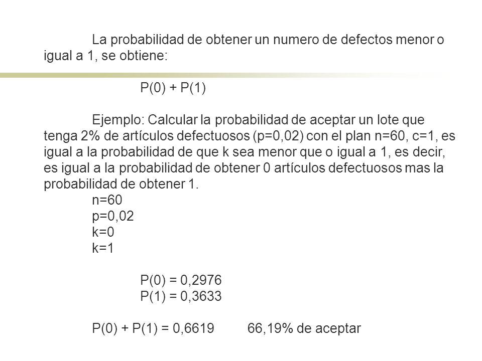 La probabilidad de obtener un numero de defectos menor o igual a 1, se obtiene: P(0) + P(1) Ejemplo: Calcular la probabilidad de aceptar un lote que t