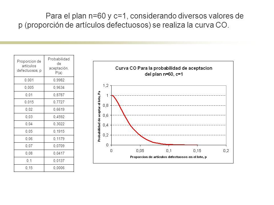 Para el plan n=60 y c=1, considerando diversos valores de p (proporción de artículos defectuosos) se realiza la curva CO. Proporcion de artículos defe