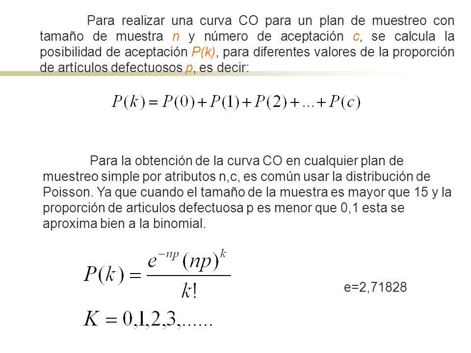 Para realizar una curva CO para un plan de muestreo con tamaño de muestra n y número de aceptación c, se calcula la posibilidad de aceptación P(k), pa