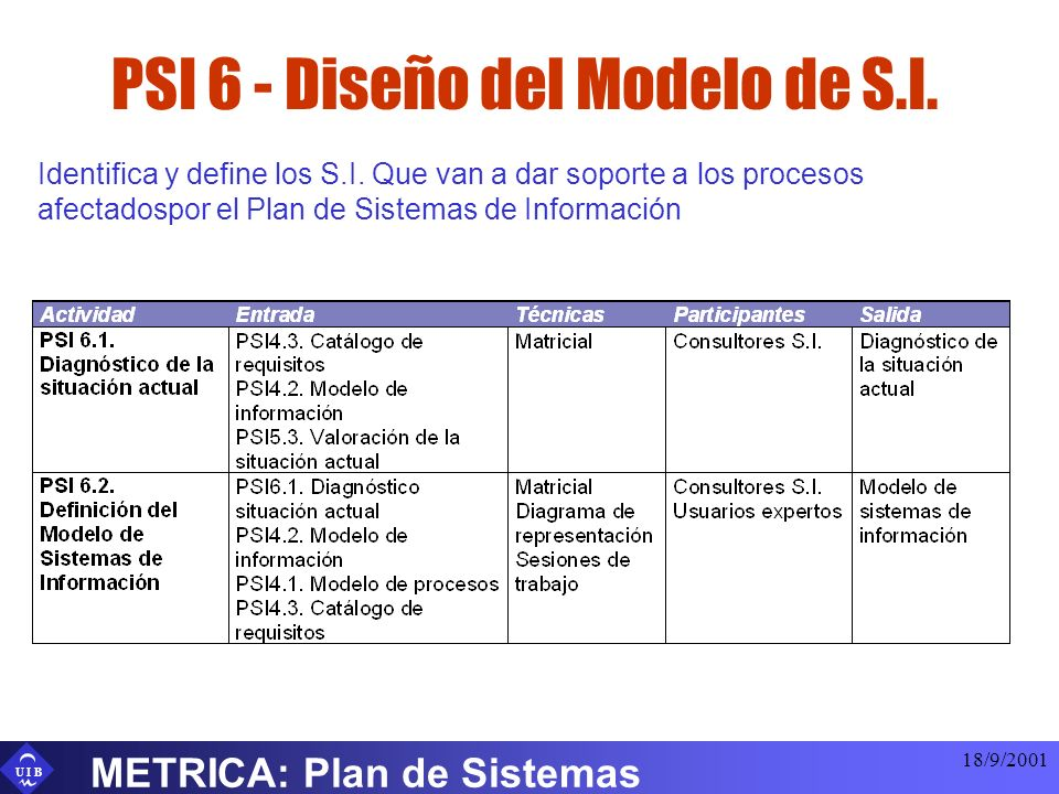 U I B 18/9/2001 METRICA: Plan de Sistemas PSI 6 - Diseño del Modelo de S.I. Identifica y define los S.I. Que van a dar soporte a los procesos afectado