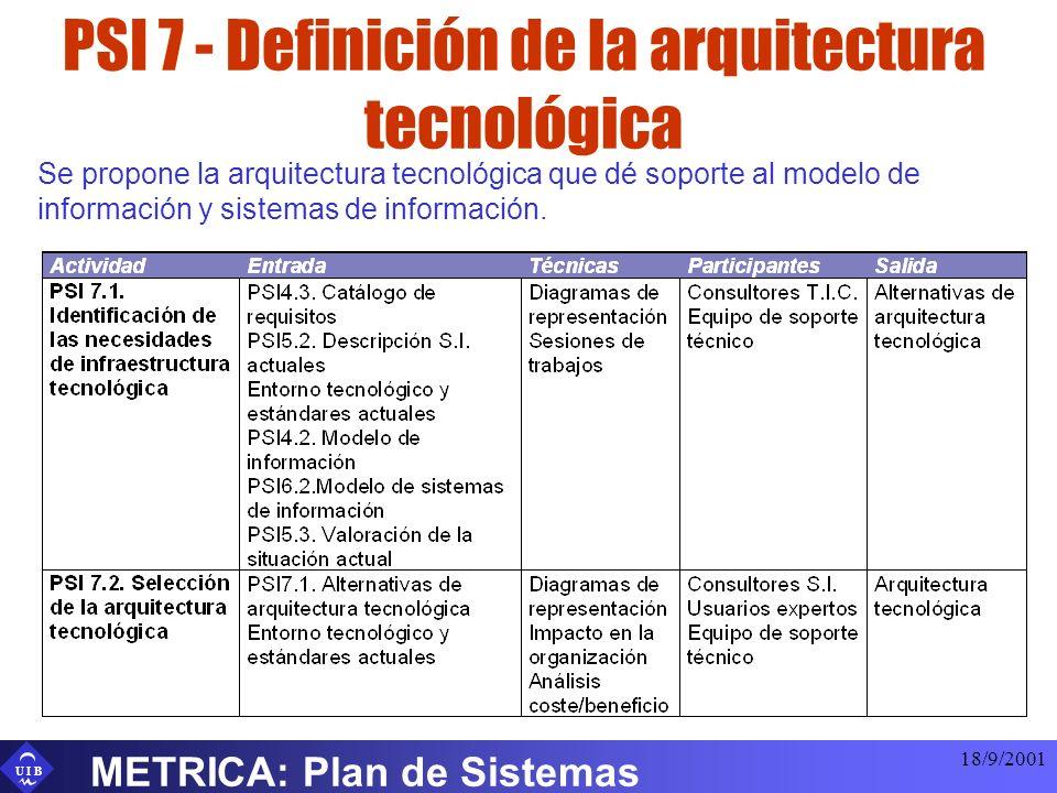 U I B 18/9/2001 METRICA: Plan de Sistemas PSI 7 - Definición de la arquitectura tecnológica Se propone la arquitectura tecnológica que dé soporte al m