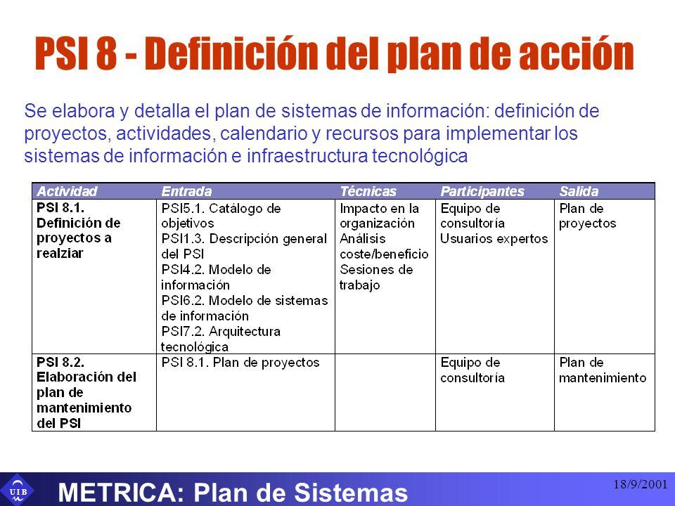 U I B 18/9/2001 METRICA: Plan de Sistemas PSI 8 - Definición del plan de acción Se elabora y detalla el plan de sistemas de información: definición de