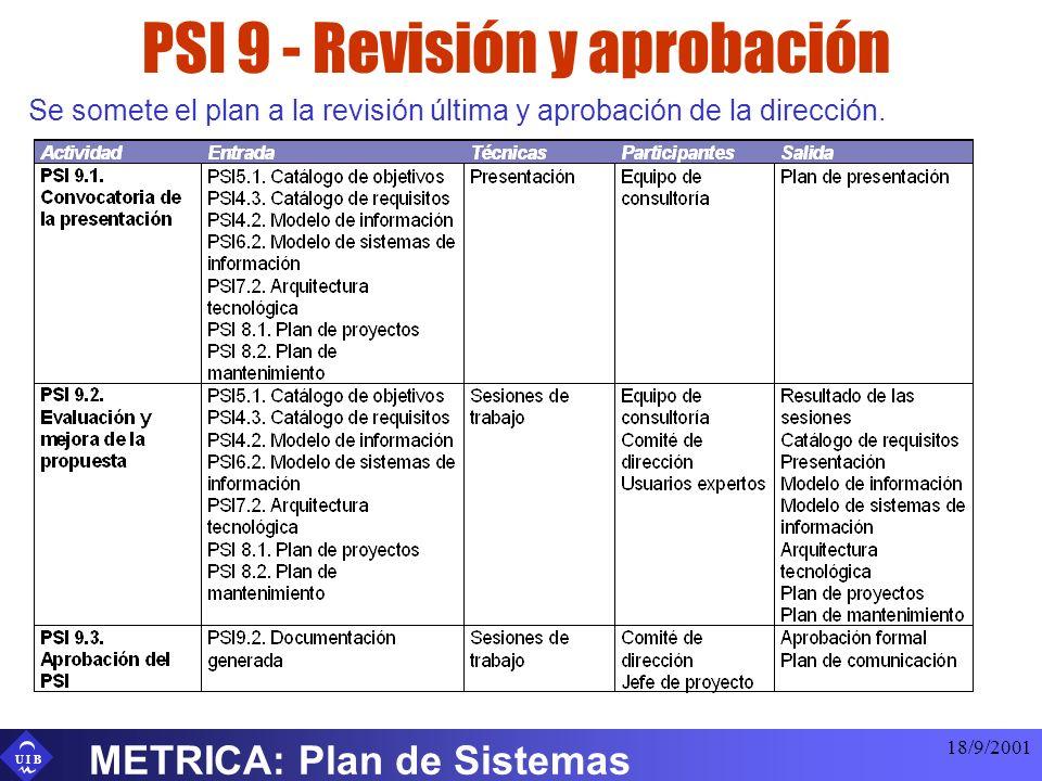 U I B 18/9/2001 METRICA: Plan de Sistemas PSI 9 - Revisión y aprobación Se somete el plan a la revisión última y aprobación de la dirección.