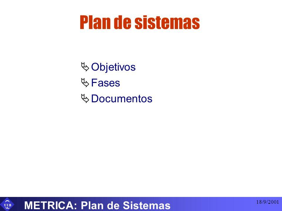 U I B 18/9/2001 METRICA: Plan de Sistemas Plan de sistemas Objetivos Fases Documentos