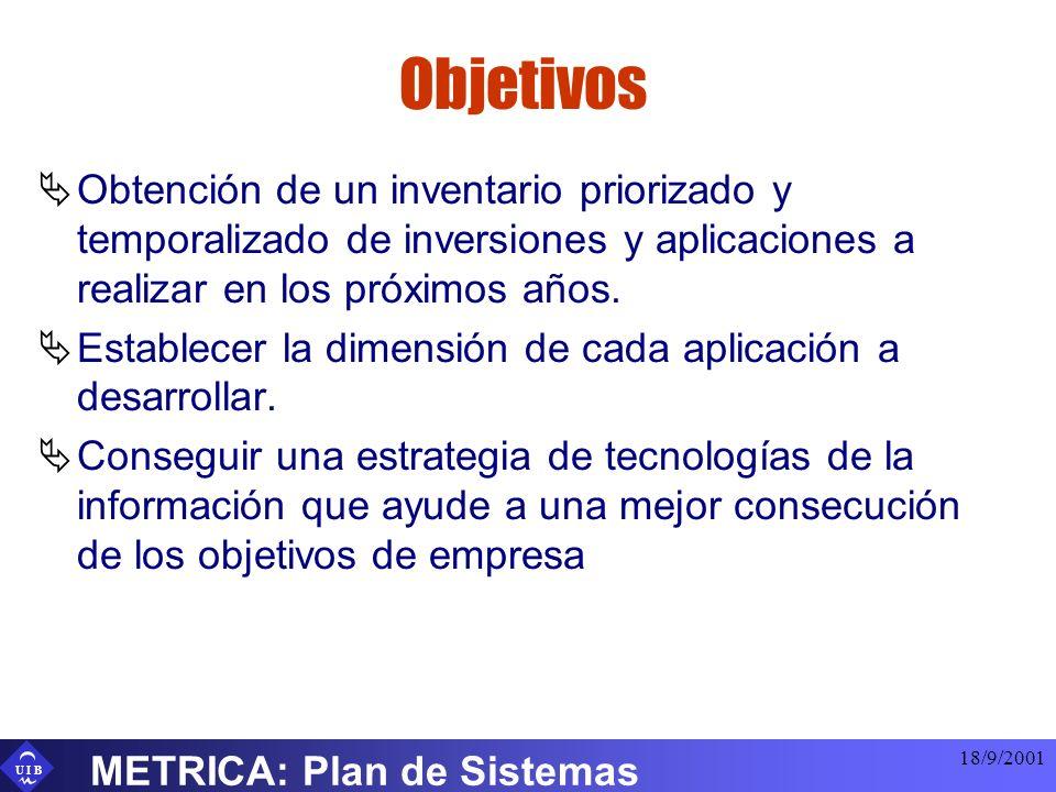 U I B 18/9/2001 METRICA: Plan de Sistemas Objetivos Obtención de un inventario priorizado y temporalizado de inversiones y aplicaciones a realizar en