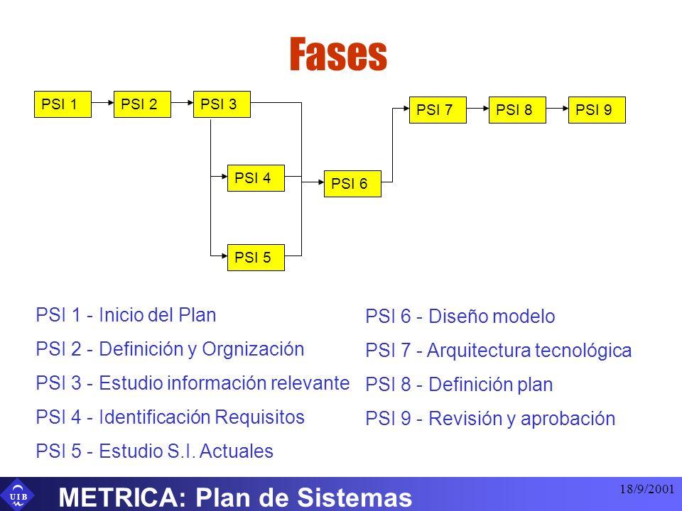 U I B 18/9/2001 METRICA: Plan de Sistemas Fases PSI 1PSI 2PSI 3 PSI 4 PSI 5 PSI 6 PSI 7PSI 8PSI 9 PSI 1 - Inicio del Plan PSI 2 - Definición y Orgniza