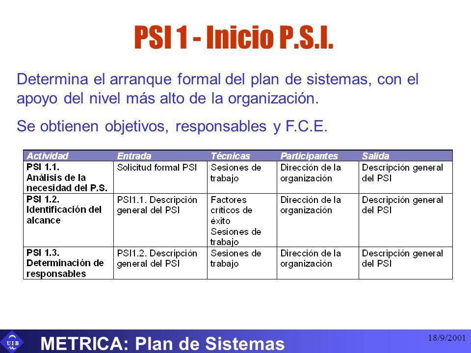U I B 18/9/2001 METRICA: Plan de Sistemas PSI 1 - Inicio P.S.I. Determina el arranque formal del plan de sistemas, con el apoyo del nivel más alto de