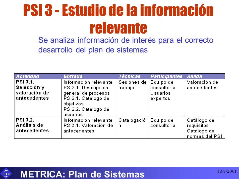 U I B 18/9/2001 METRICA: Plan de Sistemas PSI 3 - Estudio de la información relevante Se analiza información de interés para el correcto desarrollo de