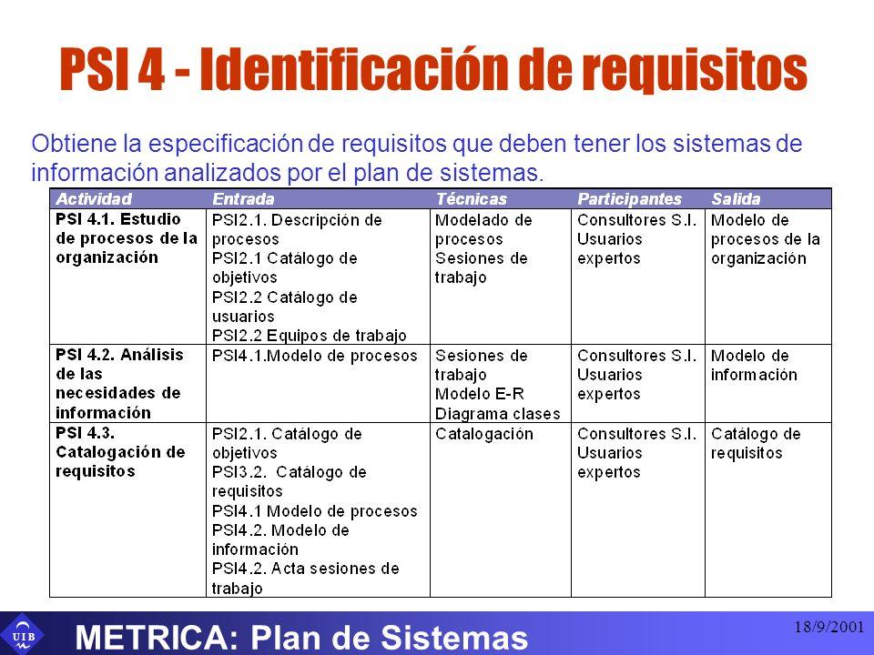 U I B 18/9/2001 METRICA: Plan de Sistemas PSI 4 - Identificación de requisitos Obtiene la especificación de requisitos que deben tener los sistemas de