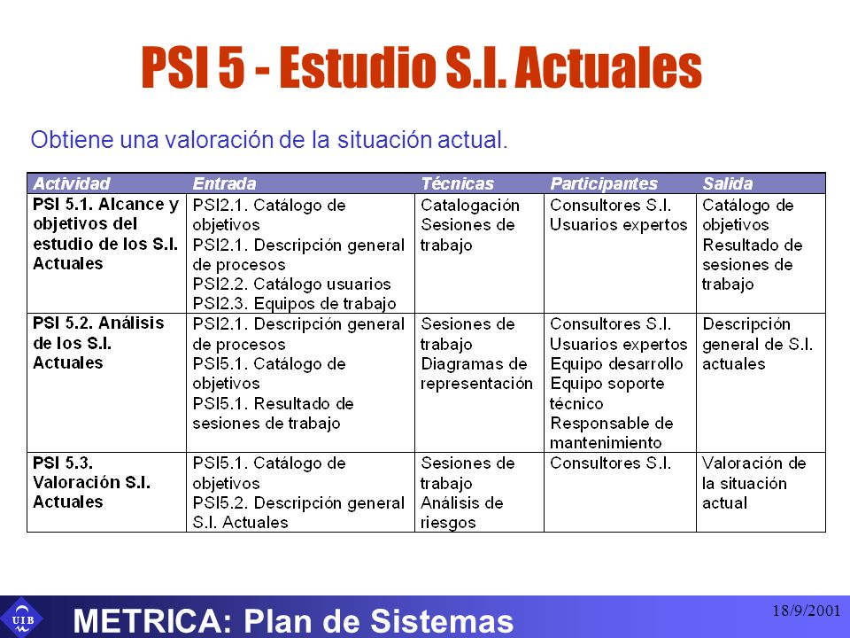 U I B 18/9/2001 METRICA: Plan de Sistemas PSI 5 - Estudio S.I. Actuales Obtiene una valoración de la situación actual.