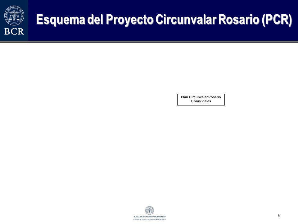 5 Esquema del Proyecto Circunvalar Rosario (PCR) Plan Circunvalar Rosario Obras Viales