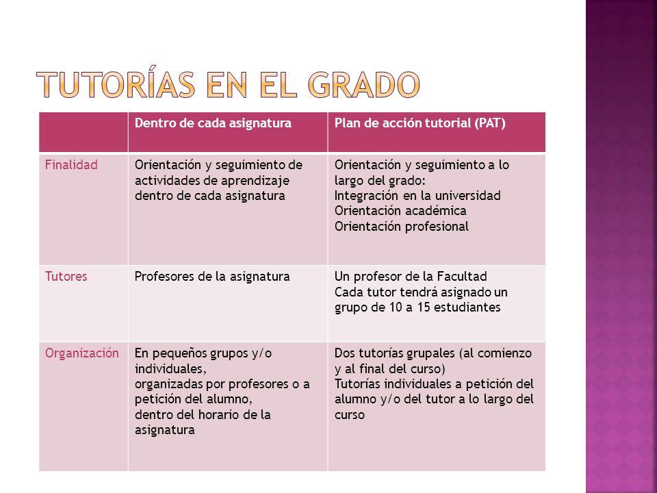 Dentro de cada asignaturaPlan de acción tutorial (PAT) FinalidadOrientación y seguimiento de actividades de aprendizaje dentro de cada asignatura Orie