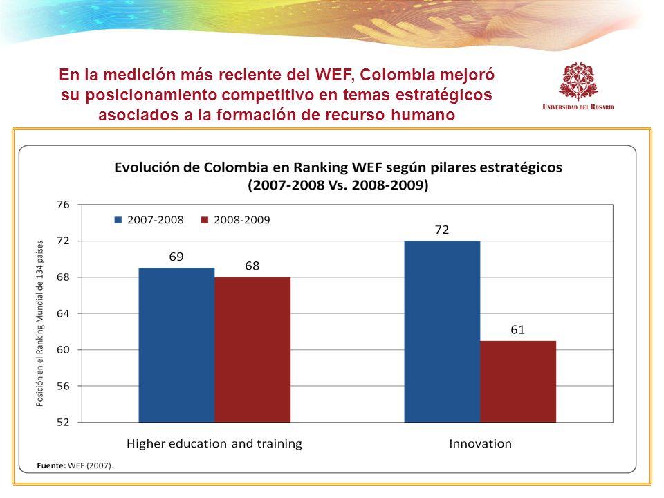 En la medición más reciente del WEF, Colombia mejoró su posicionamiento competitivo en temas estratégicos asociados a la formación de recurso humano