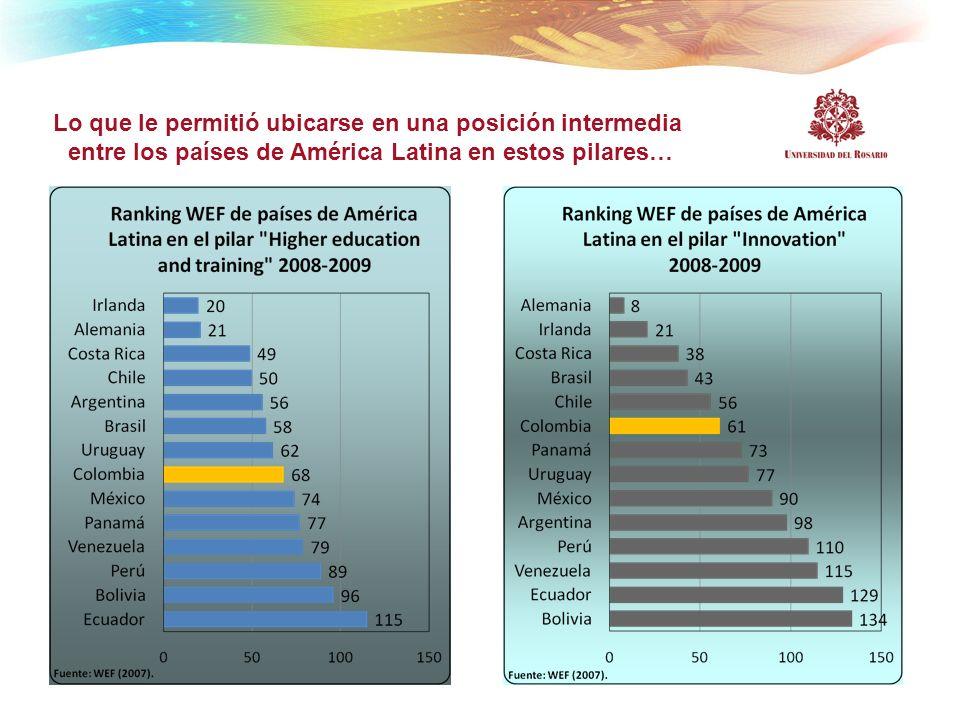Lo que le permitió ubicarse en una posición intermedia entre los países de América Latina en estos pilares…