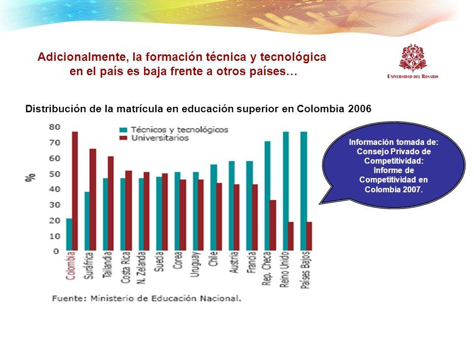 Adicionalmente, la formación técnica y tecnológica en el país es baja frente a otros países… Distribución de la matrícula en educación superior en Col