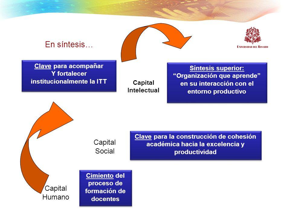En síntesis… Cimiento del proceso de formación de docentes Clave para la construcción de cohesión académica hacia la excelencia y productividad Síntes