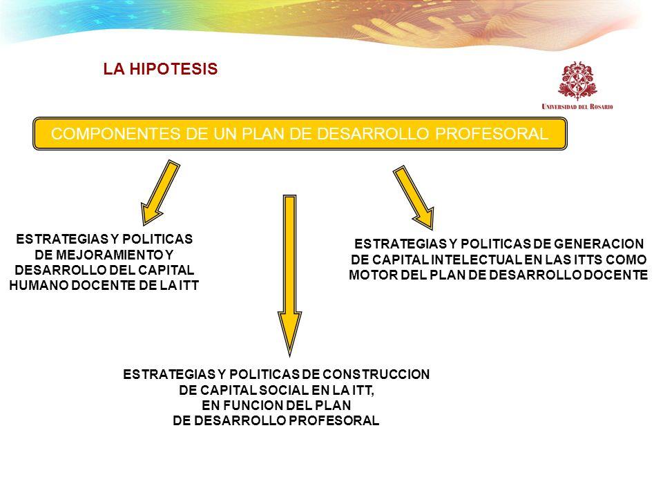 LA HIPOTESIS COMPONENTES DE UN PLAN DE DESARROLLO PROFESORAL ESTRATEGIAS Y POLITICAS DE MEJORAMIENTO Y DESARROLLO DEL CAPITAL HUMANO DOCENTE DE LA ITT