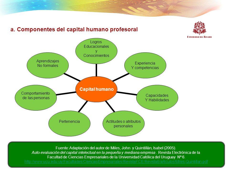 a. Componentes del capital humano profesoral Capital humano Logros Educacionales y Conocimientos Experiencia Y competencias Capacidades Y Habilidades