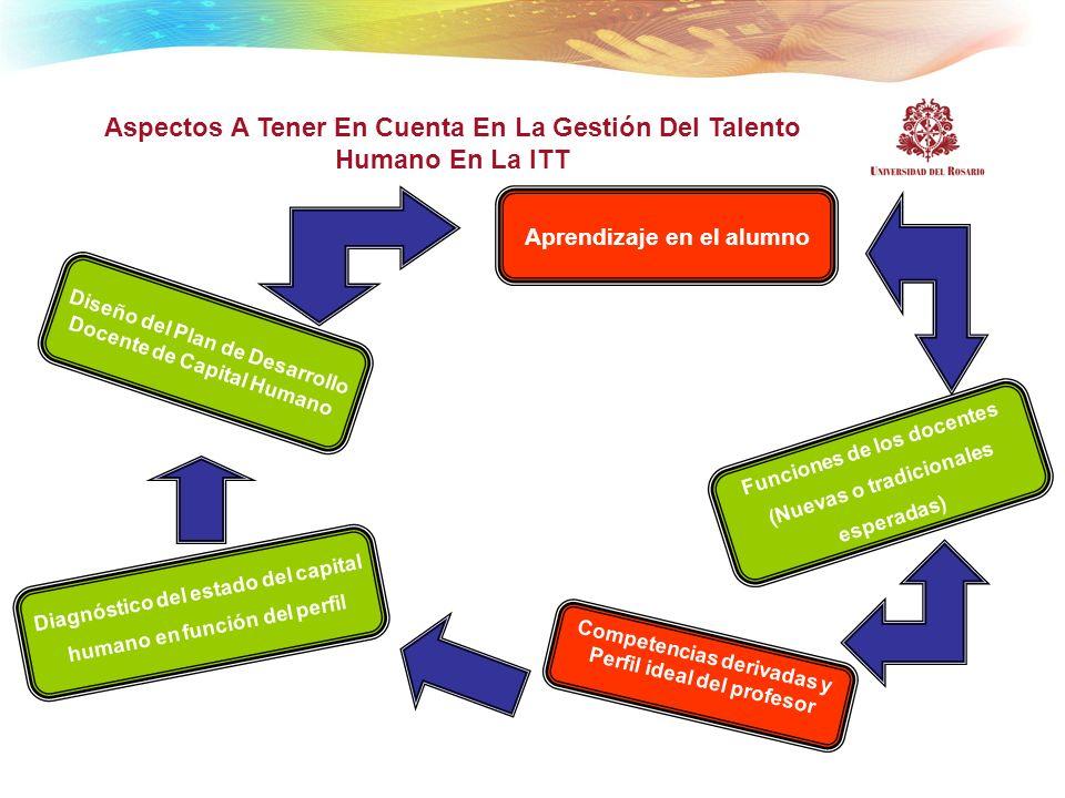 Aspectos A Tener En Cuenta En La Gestión Del Talento Humano En La ITT Diseño del Plan de Desarrollo Docente de Capital Humano Aprendizaje en el alumno