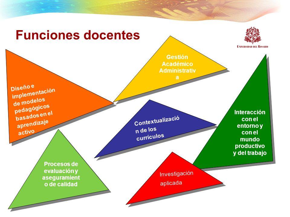 Funciones docentes Procesos de evaluación y aseguramient o de calidad Diseño e implementación de modelos pedagógicos basados en el aprendizaje activo