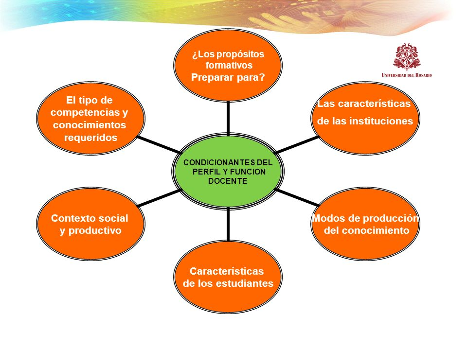 CONDICIONANTES DEL PERFIL Y FUNCION DOCENTE ¿Los propósitos formativos Preparar para? Las características de las instituciones Modos de producción del