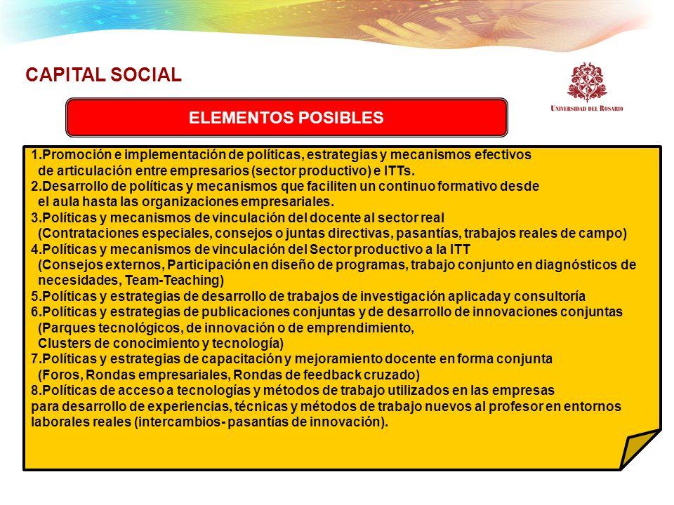 CAPITAL SOCIAL ELEMENTOS POSIBLES 1.Promoción e implementación de políticas, estrategias y mecanismos efectivos de articulación entre empresarios (sec