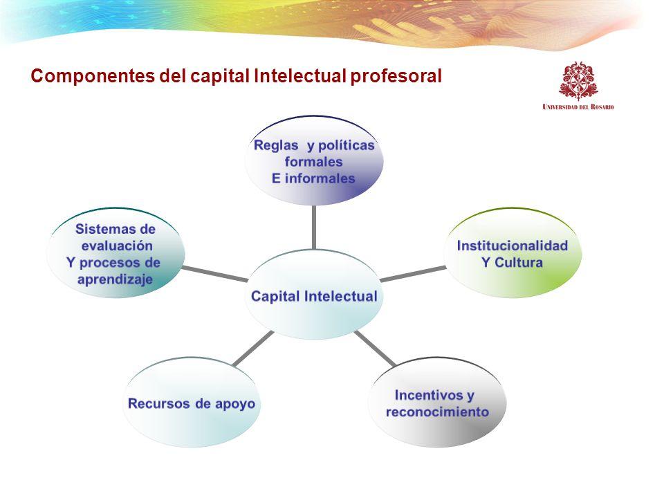 Componentes del capital Intelectual profesoral Capital Intelectual Reglas y políticas formales E informales Institucionalidad Y Cultura Incentivos y r