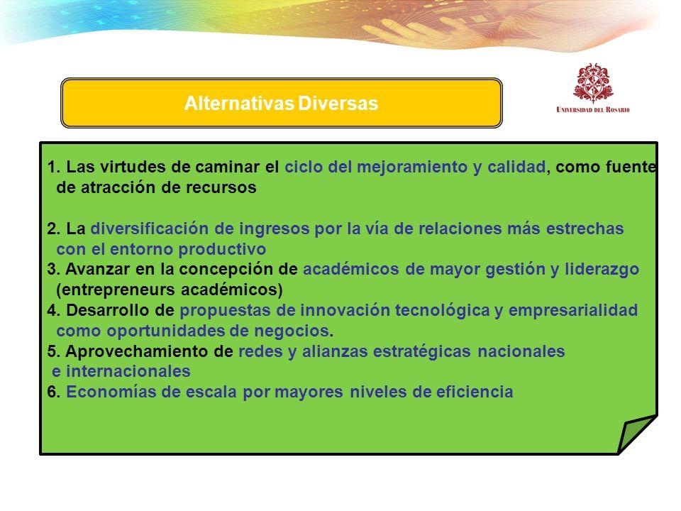 1. Las virtudes de caminar el ciclo del mejoramiento y calidad, como fuente de atracción de recursos 2. La diversificación de ingresos por la vía de r