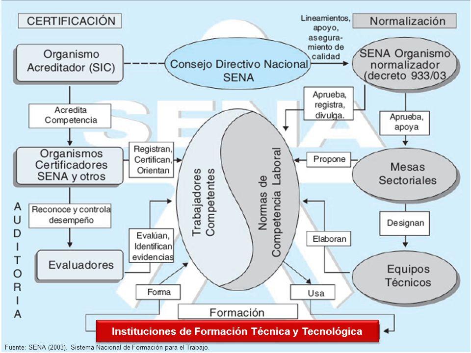 Fuente: SENA (2003). Sistema Nacional de Formación para el Trabajo. Instituciones de Formación Técnica y Tecnológica