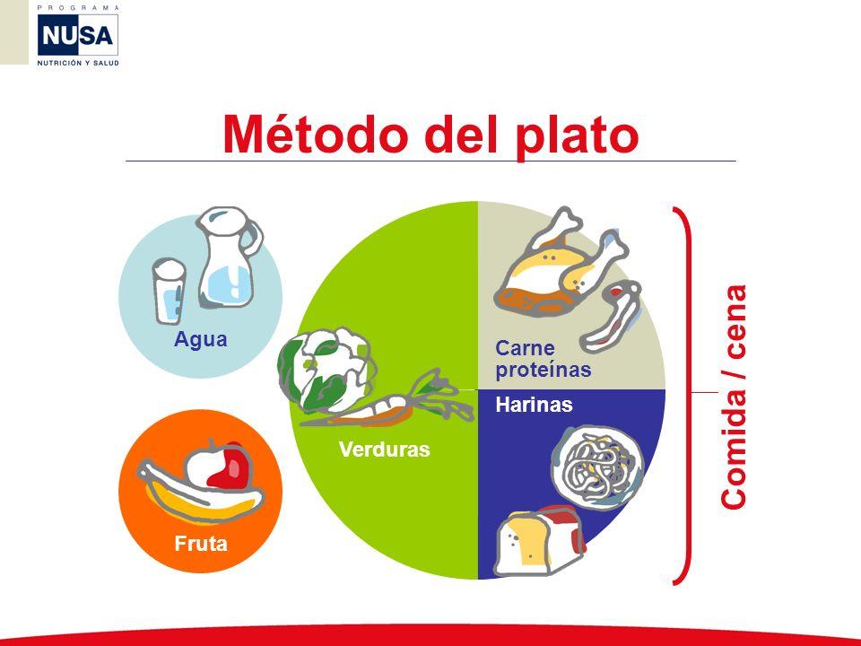 Método del plato Verduras Carne proteínas Harinas Fruta Agua Comida / cena