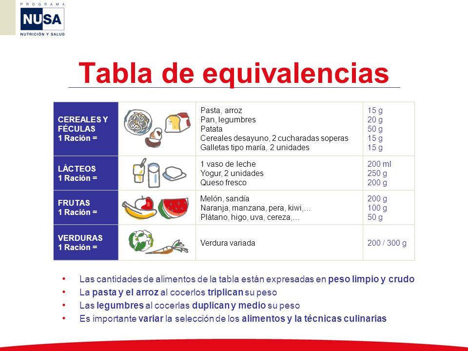 Tabla de equivalencias CEREALES Y FÉCULAS 1 Ración = Pasta, arroz Pan, legumbres Patata Cereales desayuno, 2 cucharadas soperas Galletas tipo maría, 2