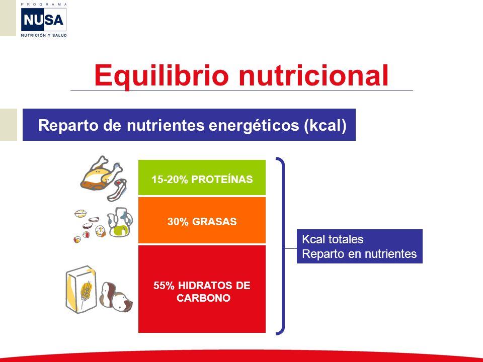 El 55% del valor energético debe estar representado por los HC; 1.100 kcal 1 g de HC aporta 4 kcal; 275 g de HC 1 R = 10 g de HC; 27,5 R Estas raciones deben repartirse de forma adecuada entre las diferentes ingestas a lo largo del día Ejemplo Dieta de 2.000 kcal