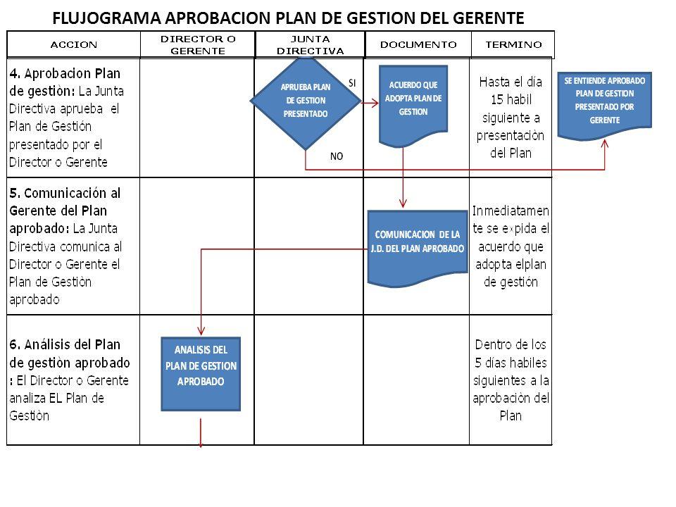 FLUJOGRAMA APROBACION PLAN DE GESTION DEL GERENTE