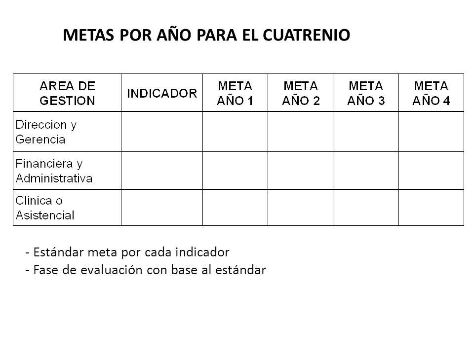 METAS POR AÑO PARA EL CUATRENIO - Estándar meta por cada indicador - Fase de evaluación con base al estándar