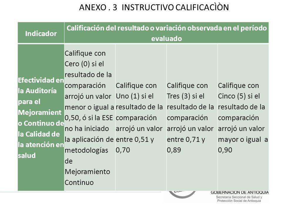 Indicador Calificación del resultado o variación observada en el período evaluado Efectividad en la Auditoría para el Mejoramient o Continuo de la Calidad de la atención en salud Califique con Cero (0) si el resultado de la comparación arrojó un valor menor o igual a 0,50, ó si la ESE no ha iniciado la aplicación de metodologías de Mejoramiento Continuo Califique con Uno (1) si el resultado de la comparación arrojó un valor entre 0,51 y 0,70 Califique con Tres (3) si el resultado de la comparación arrojó un valor entre 0,71 y 0,89 Califique con Cinco (5) si el resultado de la comparación arrojó un valor mayor o igual a 0,90 ANEXO.