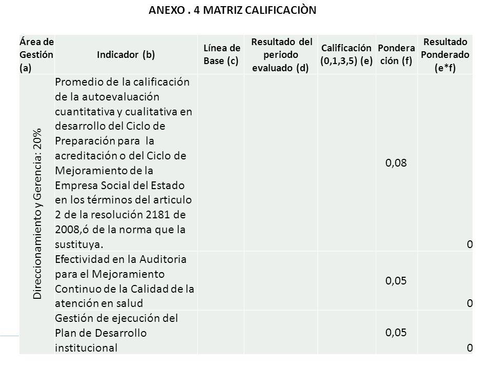 Área de Gestión (a) Indicador (b) Línea de Base (c) Resultado del periodo evaluado (d) Calificación (0,1,3,5) (e) Pondera ción (f) Resultado Ponderado (e*f) Direccionamiento y Gerencia: 20% Promedio de la calificación de la autoevaluación cuantitativa y cualitativa en desarrollo del Ciclo de Preparación para la acreditación o del Ciclo de Mejoramiento de la Empresa Social del Estado en los términos del articulo 2 de la resolución 2181 de 2008,ó de la norma que la sustituya.