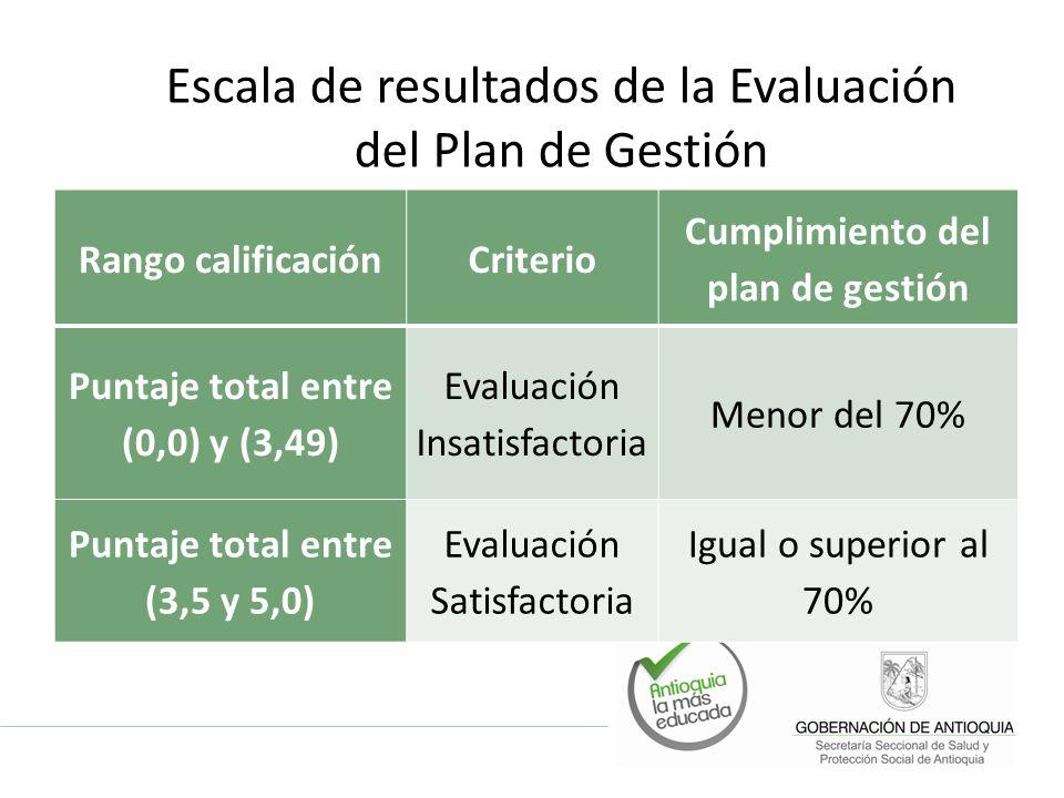 Escala de resultados de la Evaluación del Plan de Gestión Rango calificaciónCriterio Cumplimiento del plan de gestión Puntaje total entre (0,0) y (3,4